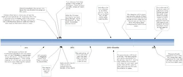 Rapture timeline